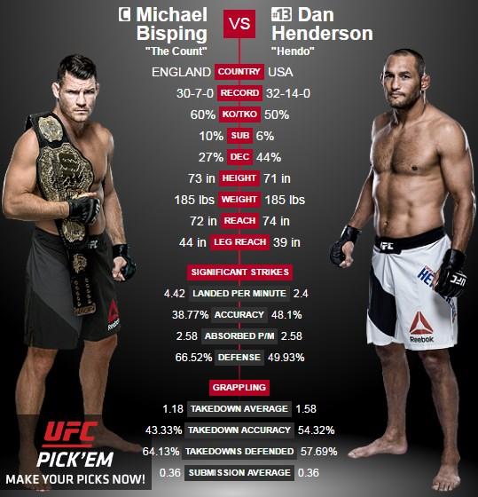 04-10-2016-ufc-204-bisping-vs-henderson