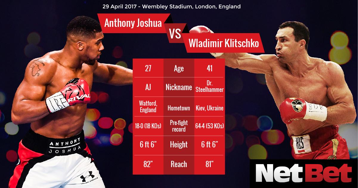Klitschko Vs Joshua Odds