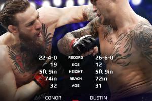 McGregor vs Poirier 2 predictions